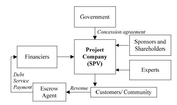 21 Ppp Structure